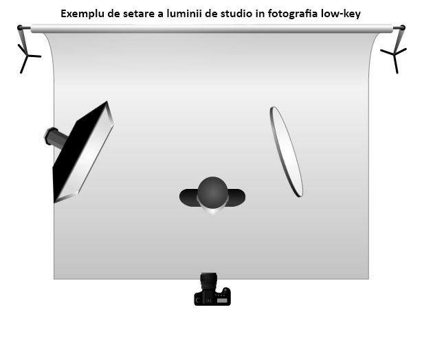 Cel mai simplu exemplu de instalație de lumină pentru fotografia low-key. Sursa: pinterest.com/pin/520165825683170258/, 5 mai 2017.