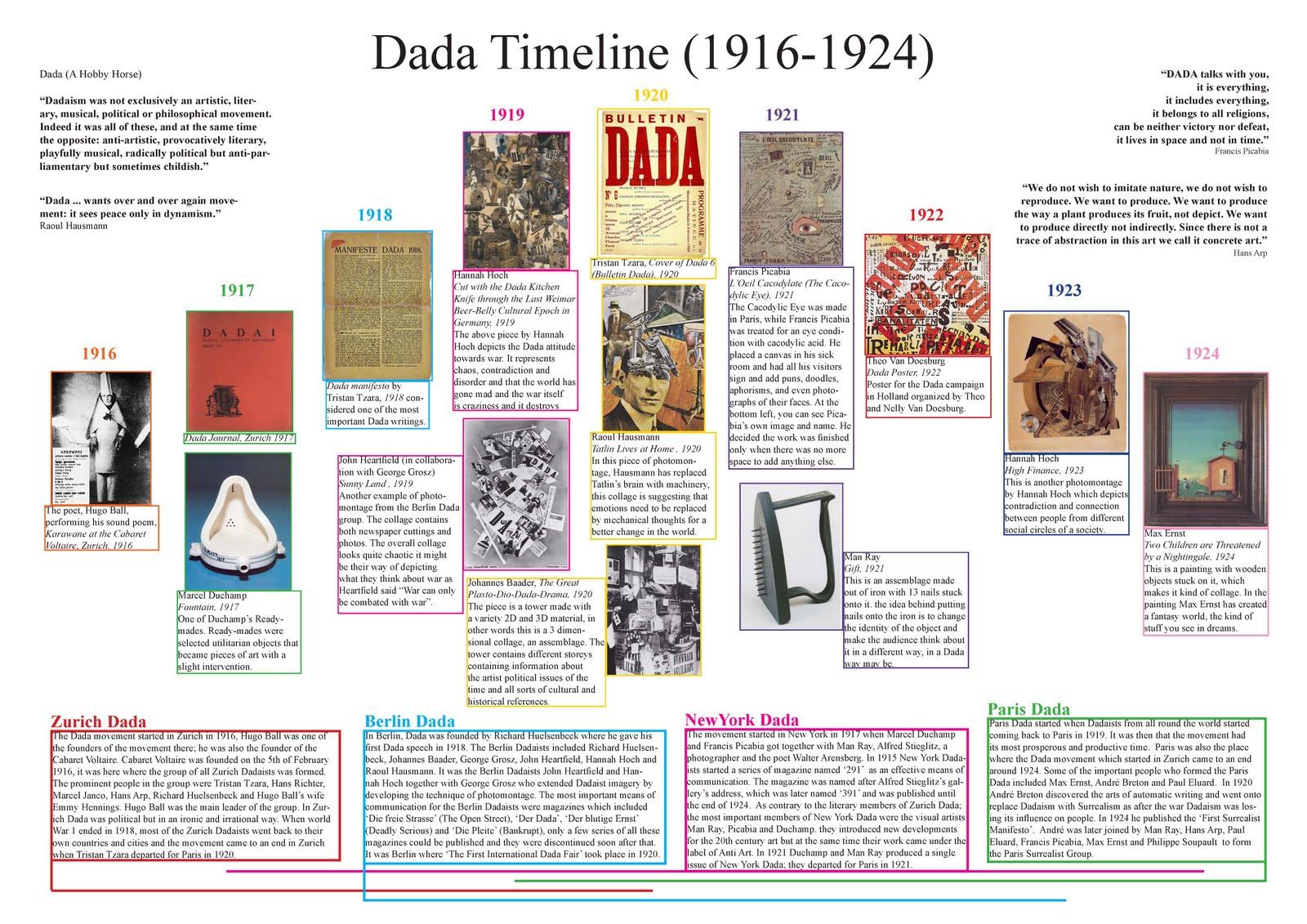 DaDa Timeline (credit: http://amnalcc.blogspot.com/2010/03/vct-timeline.html)